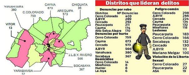 distritos más peligrosos de Arequipa
