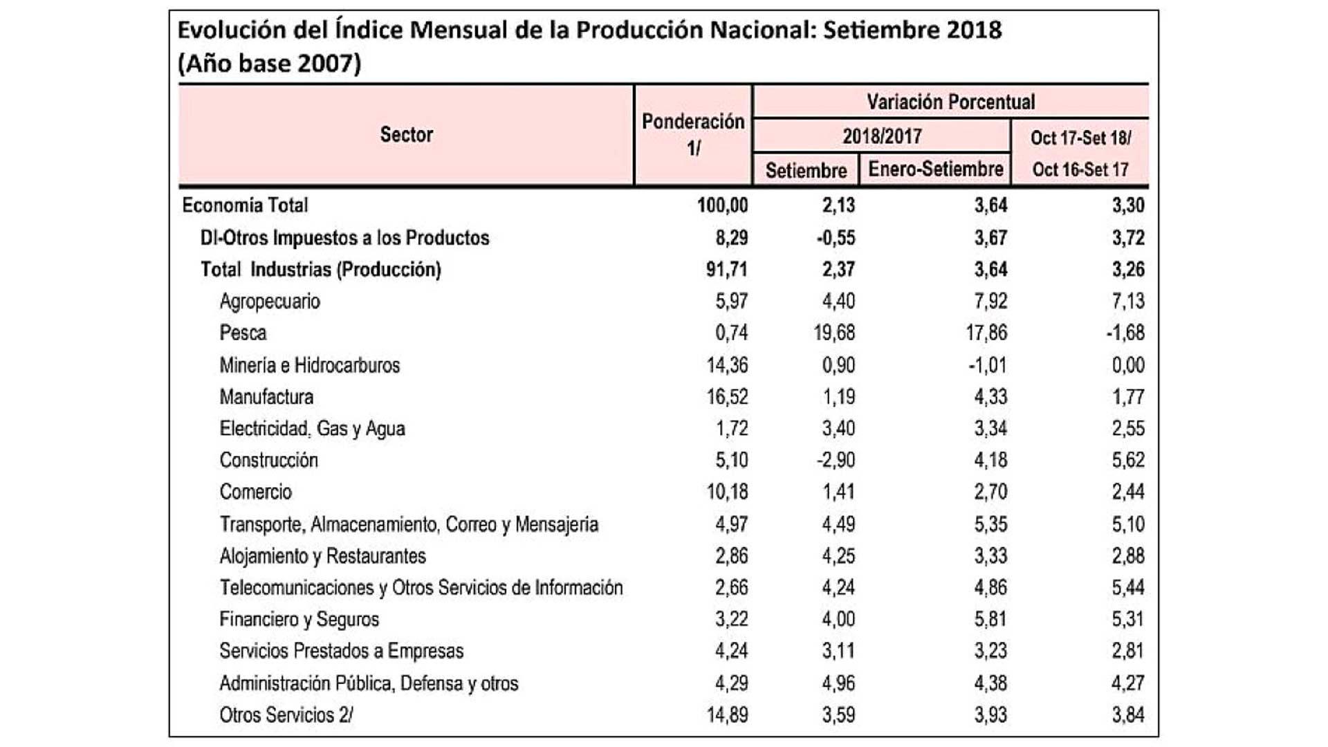 Economía creció a menor ritmo en setiembre por caída del sector construcción