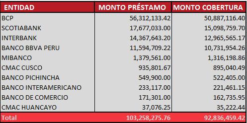Ranking de préstamos del Sector financiero (Reactiva Perú)